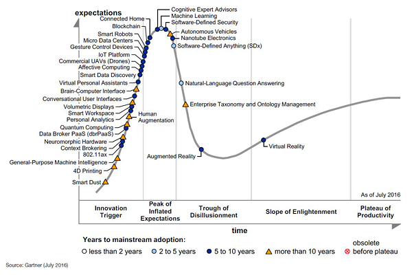Gartner Hype Cycle of Emerging Technologies 2016