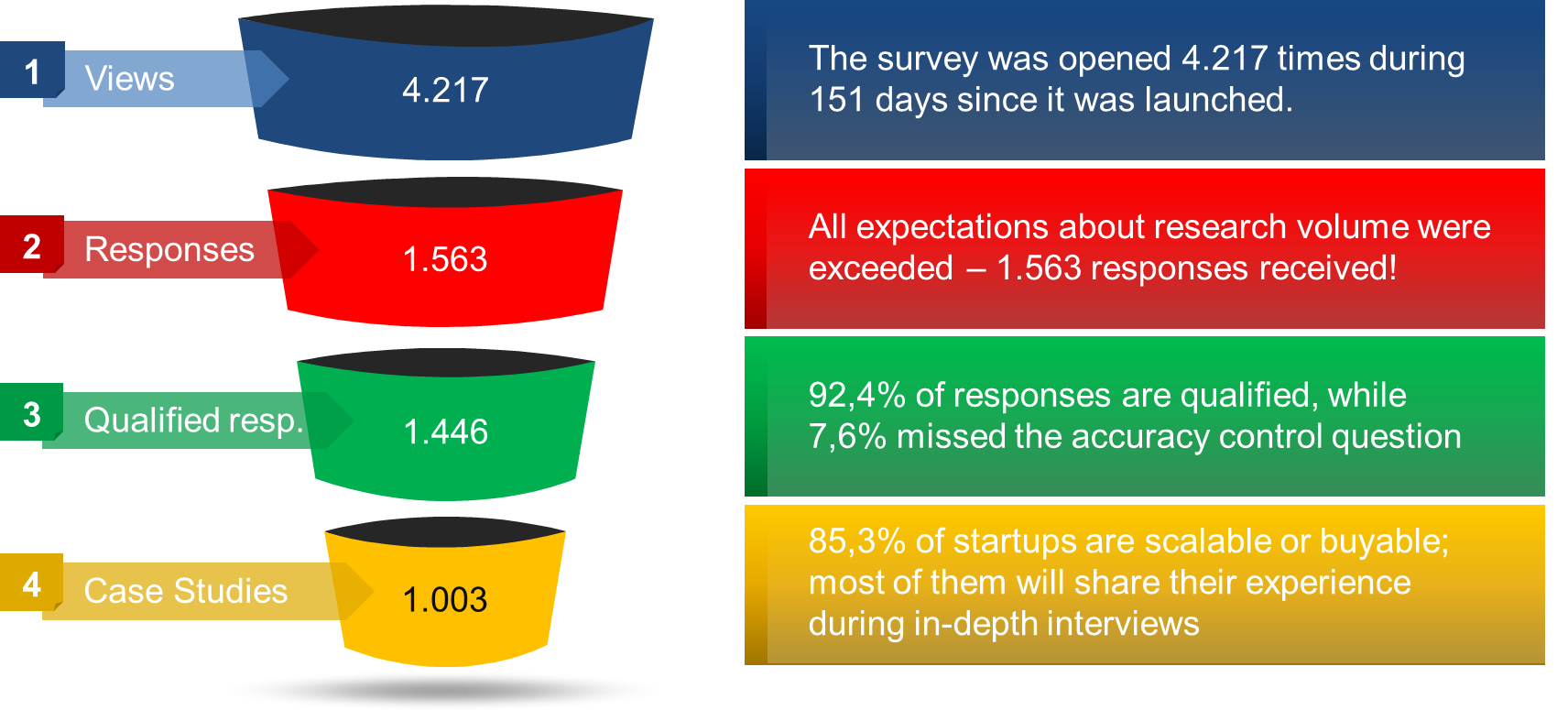 Marketing Mistakes Source: Results of the survey by Dr. Donatas Jonikas (template from SlideModels)