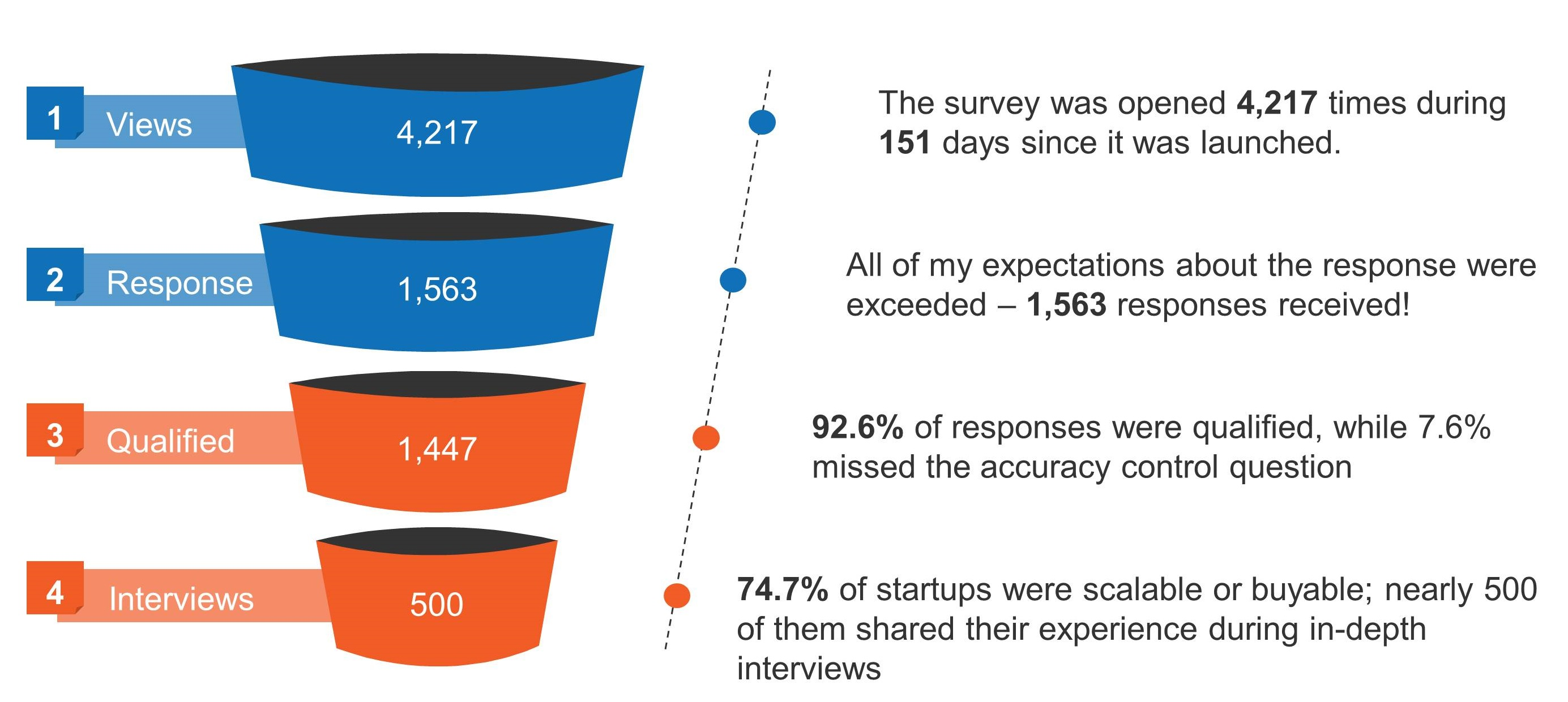 Startup Evolution Curve Survey