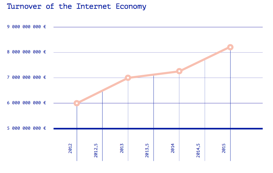 Scale-up: Turnover of the Internet Economy