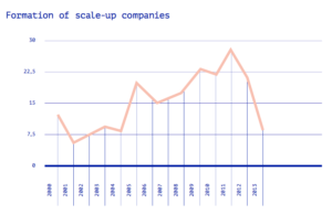 Scale-up: Formation of scale-up companies