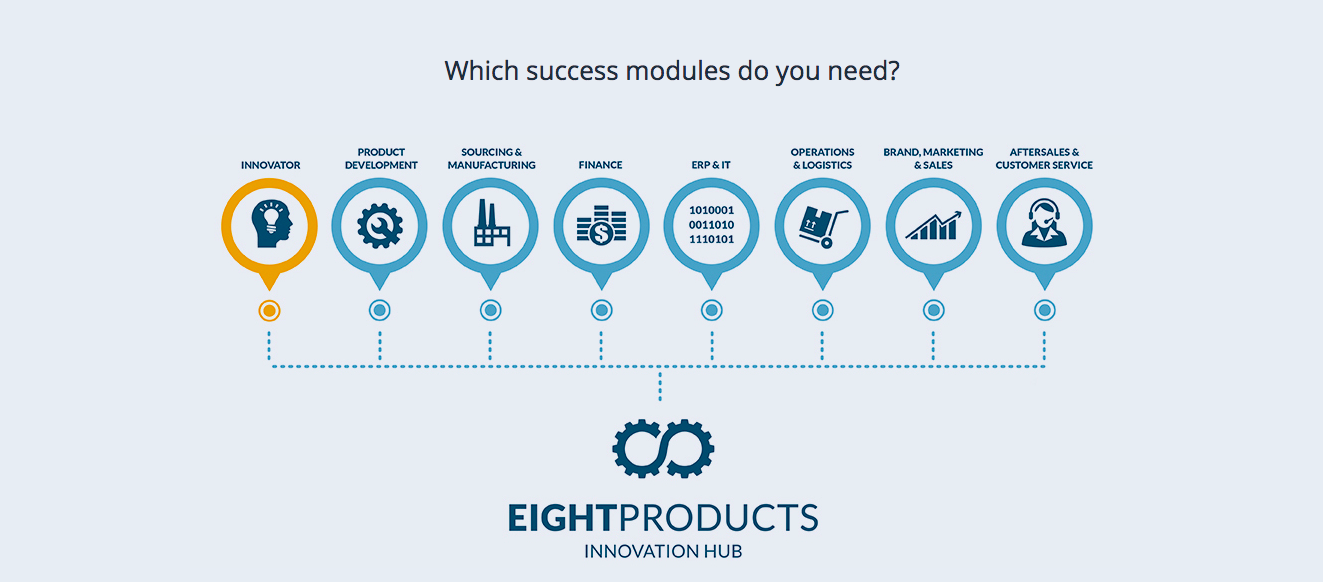 Eight Products