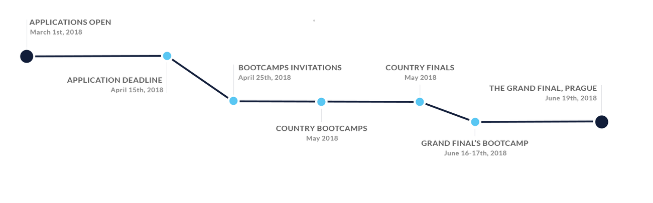 PowerUp InnoEnergy Competition Timeline