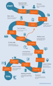 Roadmap to Market Fit Infographic